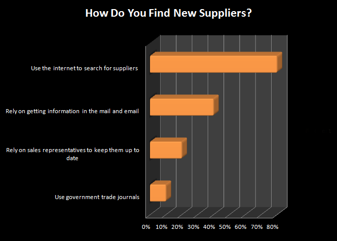find new suppliers