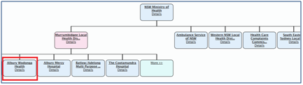 discovery, marketing list database organisation chart